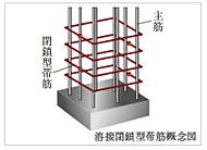 柱の鉄筋を巻き締める帯筋を一本一本溶接してつなぎ止めることで強度を高めた工法を採用。横揺れに対してのねばり強さが向上し、優れた耐震性を発揮。