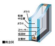 2枚のガラスの間に空気の層を挟み込むことで、断熱性能が向上。部屋の外と中の温度差が原因となる結露などを抑制する複層ガラスを採用しました。