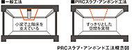 床スラブ内に鋼線を通して両端から引っ張ることで、たわみやひび割れを抑えるPRCスラブ・アンボンド工法を採用。