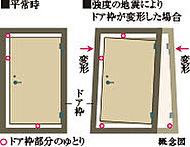 枠と扉の間に適度な隙間を設け、地震の揺れが引き起こすドア枠の歪みにより、扉が開かなくなり、居住者を室内に閉じ込めてしまうような事態を軽減。
