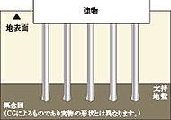 当建物は地下約60mの支持層までに導入するように、約58mのコンクリート杭を12本打設。耐力・耐震性の高い堅牢な基礎を構築しています。