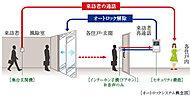 風除室からの呼び出しに応じて、住戸内のインターホンで来訪者をチェック・確認後、ドアロックを解錠するため、不審者の侵入をシャットアウトできます