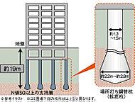 地盤調査の結果をもとに、13本の杭を地下約19m以深の支持層に打ち込んで建物をしっかり支える「場所打ち鋼管杭拡底アースドリル工法」を採用※1