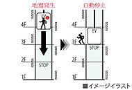 地震の初期微動(P波)を感知して、エレベーターを最寄りの階へ自動着床させます。