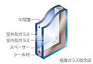 ガラスを二重にし、その間に空気層6mmを確保したペアガラスを採用して、開口部の熱の流出入を低減する断熱仕様の窓としています。