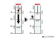 揺れの大きな本震(S波)の前に来る地震の初期微動(P波)をセンサーが感知するとエレベーターを最寄りの階に停止しドアが開く地震管制装置を採用。