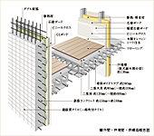 コンクリートスラブには、発泡スチロール製の球状部材を敷き詰めてからコンクリートを打設する中空スラブ工法を採用しました。