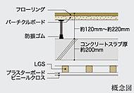 遮音性に優れたLL-45等級の二重床システム構造を採用。室内の段差を無くすと共に、将来の配管メンテナンスにも対応した構造です。