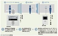 エントランスの来訪者を音声と画面で確認できるカラーモニター付きインターホン〔オートロックシステム〕を採用。