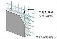 住戸間の壁や外壁にはシ耐震強度が高く、ひび割れも起きにくい、鉄筋を二重に組むダブル配筋を採用。※廊下・バルコニー手摺り立上がりや外構壁等除く