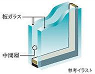 2枚の板ガラスの間に空気層を設けた複層ガラスを採用。冷暖房効率が高まります。