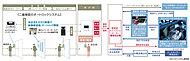 各住戸や共用部からの異常信号にセコムコントロールセンターが常時対応。