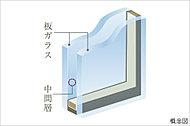専有部には2枚のガラスを組み合わせた複層ガラスを採用。冷暖房効率を高め、結露も抑えます。