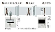 エントランスの来訪者を映像と音声で確認できるカラーモニター付インターホンを採用。