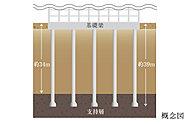 基礎梁から地中深くの堅固な支持層にまで杭を造成する杭基礎工法を採用。※概念図は実際の形状とは異なります。