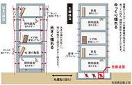 建物に免震装置を設けることで地盤と建物を絶縁し、地震の揺れが建物に伝わりにくくする構造です。