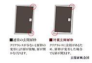 玄関ドアとドア枠の間にクリアランス(隙間)を確保。