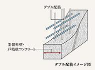 耐力壁など主要な構造部のコンクリート内(非耐力壁の一部を除く)には、鉄筋を二重に組むダブル配筋を採用。