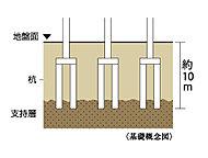 地盤調査で探し出した地下約10mの支持基盤となる地層まで杭を打ち込み、杭全体の摩擦抵抗力と先端抵抗力によって建物をしっかりと支えます。