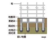 建物の基礎部分は、地盤調査をもとに杭の先端を固い地盤にしっかりと埋め込んで固定する既成杭プレボーリング工法を採用しています。