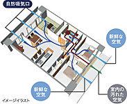 住戸内に外の新鮮な空気を取り入れ、汚れた空気を放出する24時間換気システムを採用しています。