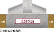 地盤内をセメント系固化材で固めることでより強い地盤にし、強固なマンション構造を実現しています。