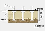 地盤調査で探し出した地下約20mの支持基盤となる地層まで杭を打ち込み、杭全体の摩擦抵抗力と先端抵抗力によって建物をしっかりと支えます。