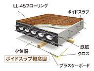 ボイド型枠を採用したボイドスラブを採用。中空のボイド型枠を採用することで、強度を落とさず重量を軽減し、構造耐力上の小梁を少なくしています。