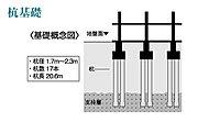 地盤調査で探し出した支持基盤となる地層まで杭を打ち込み、杭全体の摩擦抵抗力と先端抵抗力によって建物をしっかりと支えます。