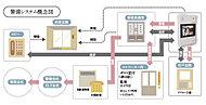 万が一非常事態や火災が発生した場合、住戸内にある非常用押しボタンで管理事務室に表示・通報、警備会社にも同時に通報され、非常事態に対処します。