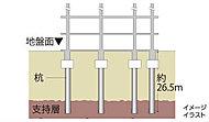 地盤調査で探し出した地下約26.5mの支持基盤となる地層まで杭を打ち込み、杭全体の摩擦抵抗力と先端抵抗力によって建物をしっかりと支えます。