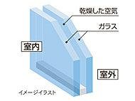 気密性・断熱性を高め、結露によるカビの発生を抑制する複層ガラスを採用。遮音性にも配慮しています。