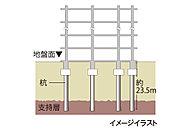 地盤調査で探し出した地下約23.5mの支持基盤となる地層まで杭を打ち込み、杭全体の摩擦抵抗力と先端抵抗力によって建物をしっかりと支えます。