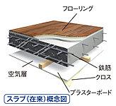 床スラブは、ダブル配筋を施した鉄筋コンクリートで、設計審査基準を上回る厚さ最大230mm(フローリングは遮音等級LL-45)としています。