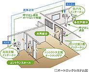 不要な来訪者を未然に防ぐオートロックシステムを採用しました。来訪者はまずエントランスホールで訪問先住戸を呼び出します。