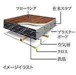 スラブの厚さ最大200mm(一部220mm)(フローリングは遮音等級LL-45)とし、日常生活音にも配慮しています。