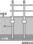 建物を支える基礎形式は杭基礎で、杭種としては場所打ちコンクリート杭(アースドリル拡底杭工法)を採用。