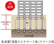杭基礎「既製コンクリート杭」とは、支持地盤が深い場合に杭を深く打ち込み、建物を支える基礎工法です。※エントランス棟は除く