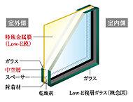 一般の複層ガラスに比べ遮熱性能(夏場の太陽熱を軽減)が期待できます。※Low-E複層ガラスの使用場所及び仕様については係員にお尋ねください。