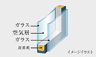 2枚ガラスの間に空気層を設けた複層ガラス。断熱性に優れ、室温の変動を低減するため結露の発生も防ぎます。※一部住戸は、二重サッシとなります。