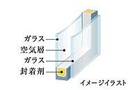 2枚ガラスの間に空気層を設けた複層ガラス。断熱性に優れ、室温の変動を低減するため結露の発生も防ぎます。