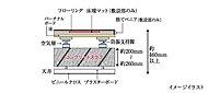 床はコンクリートスラブと床材の間に空気層を設けた二重床構造。二重天井とすることでリフォームやメンテナンスを容易にしさらに遮音性も高めています
