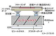 床はコンクリートスラブと床材の間に空気層を設けた二重床構造。