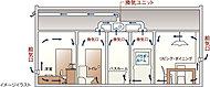 住戸内に空気の流れを作ることで、窓を開閉しなくても換気が可能。汚れた空気やニオイを排出し、各居室の給気口から外の新鮮な空気を取り込みます。