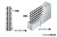 外壁部は、優れた耐久力と乾燥収縮のひび割れを極力抑止するダブル千鳥配筋を採用。戸境壁にはダブル配筋(一部ダブル千鳥配筋)を採用しました。