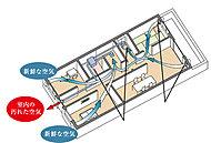 各居室外壁面の自然給気口を利用して、サニタリー空間を中心に集中換気を行い、シンプルなシステム換気を実現。