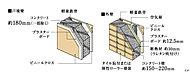 住戸間の戸境壁は約180mm、外壁は約150~220mmと充分なコンクリート厚を確保。