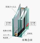 ガラスの打ち破りに対抗する防犯ガラス(一部の小窓除く)を採用。特殊なフィルムを使用し防犯性を高めています。(一部タイプを除く)