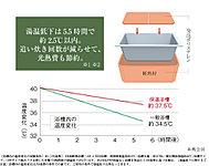 浴槽とフタに発泡ポリスチレン断熱材を使用し、高い保温効果を発揮するエコ浴槽。追い炊きの回数を減らすことができます。