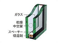 2枚のガラスの間に乾燥した空気を封入したペアガラスを採用。結露対策に優れ、冷暖房効率も高く、省エネ効果も抜群です。
